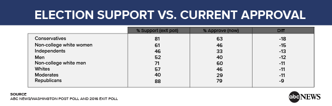 [Image: election_support_vs_current_approval.png]