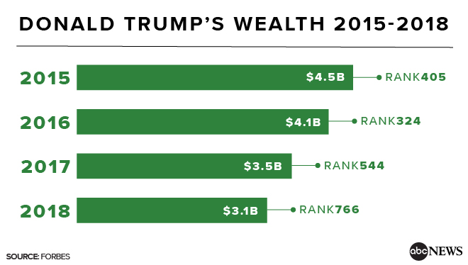 Donald Trump's wealth tanks $400M after 1st year in White House