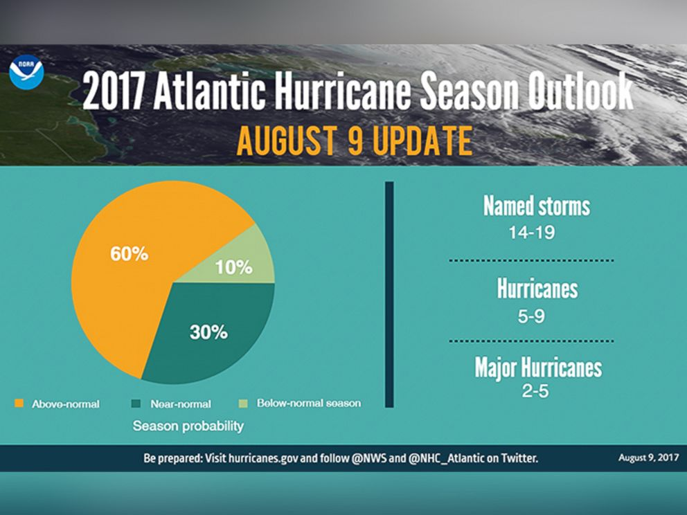 PHOTO: As of Aug. 9, the National Oceanic and Atmospheric Administration predicted that the 2017 hurricane season would yield between two and five major hurricanes.
