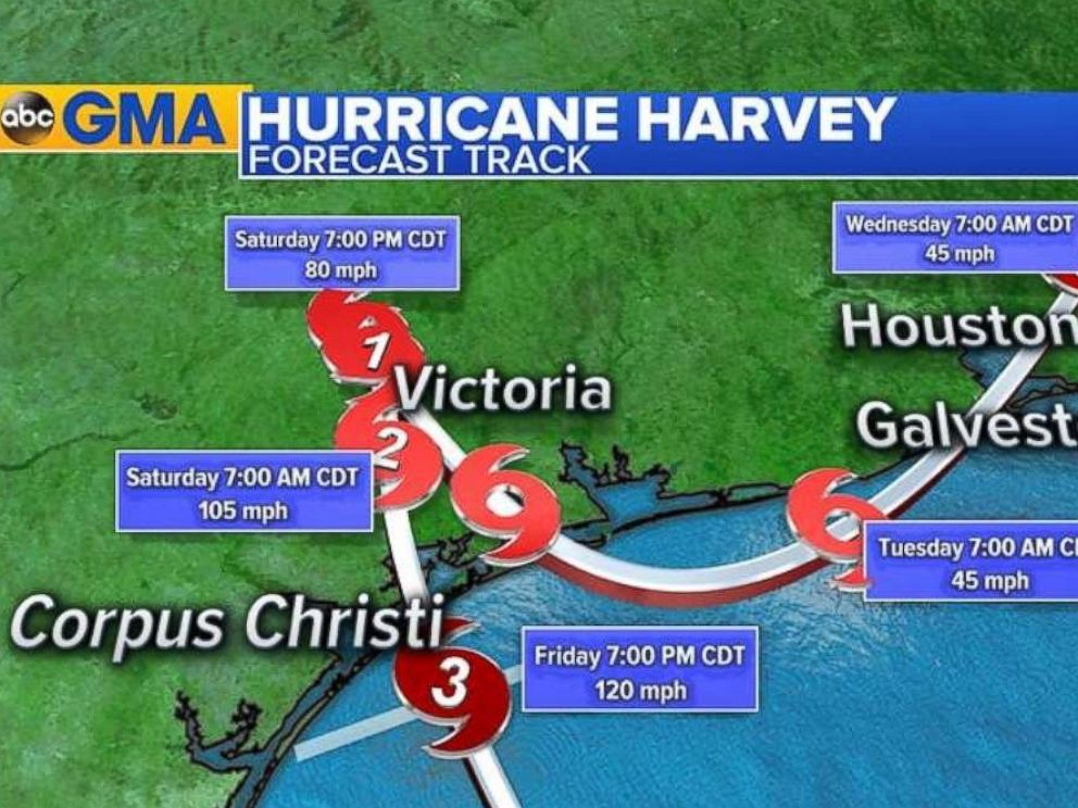 Hurricane harvey 2017 track