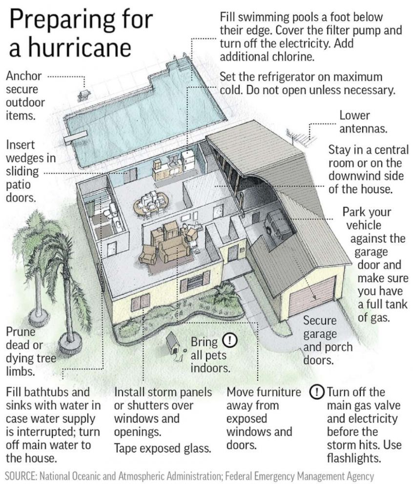 PHOTO: How to prepare your home for a hurricane with some critical safety tips.
