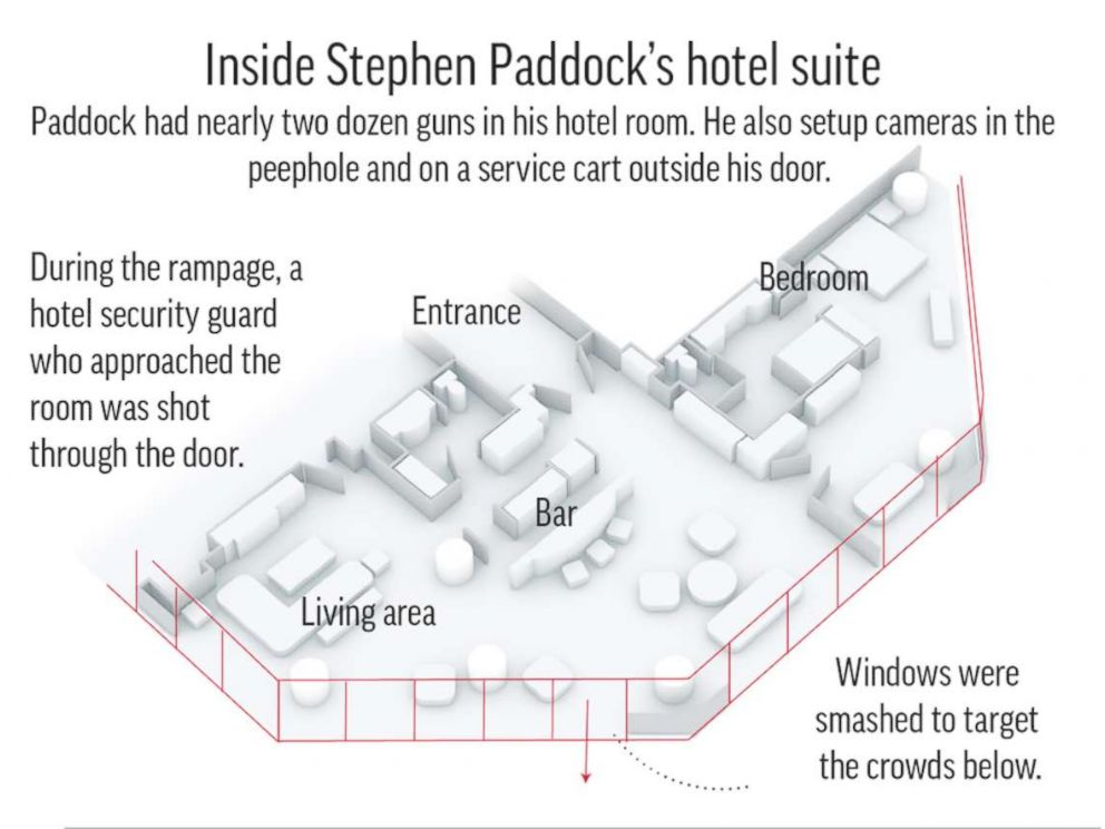 PHOTO: A graphic released by the AP shows the inside of accused shooter Stephen Paddocks hotel suite in the Mandalay Bay resort and casino in Las Vegas.