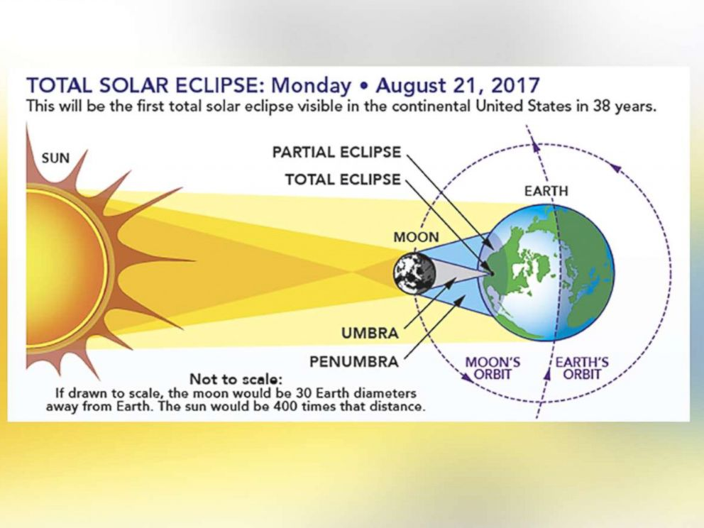 Total Solar Eclipse Everything To Know About The Upcoming - 17 incredible photos of the 2017 solar eclipse