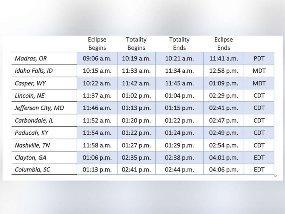 PHOTO: The table shows eclipse times for cities in the path of totality.