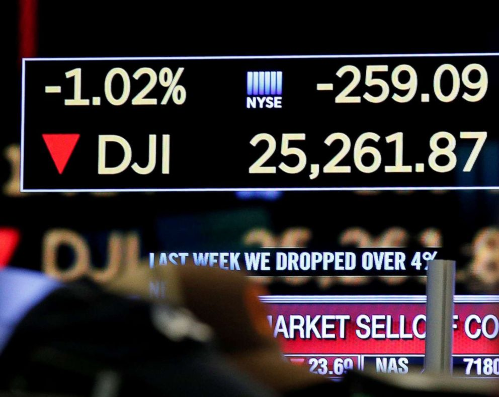 Dow plunges more than 1,100, largest single-day point drop in history - ABC News