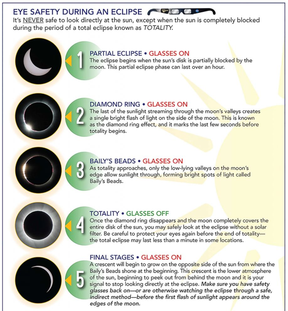 PHOTO: A list describing when to wear glasses and when to safely look at the eclipse during totality.