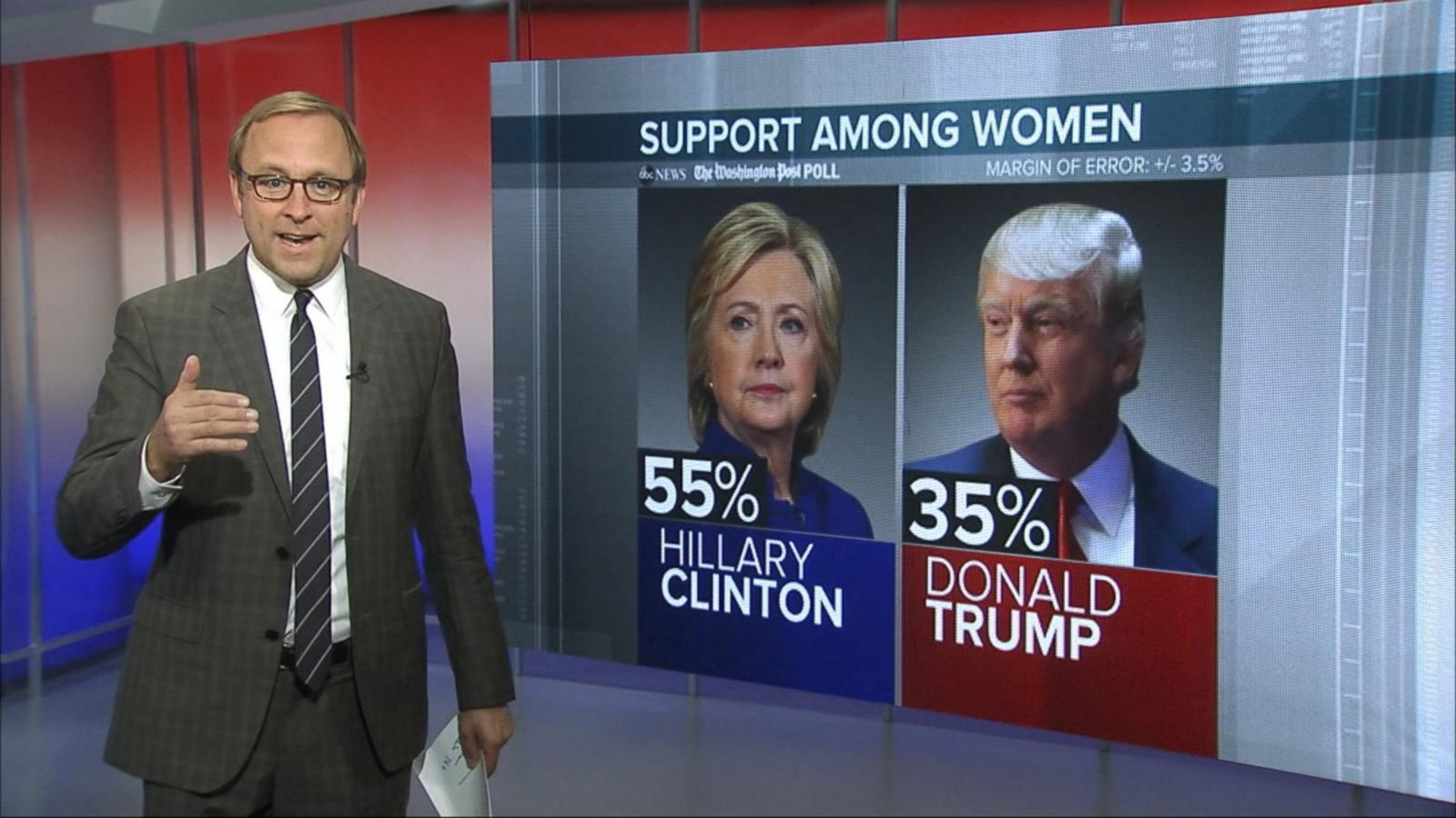 VIDEO: New Polls Show That Clinton Has a Bigger Lead as Election Day Nears