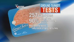 Consumer Reports: Ground Turkey Warning
