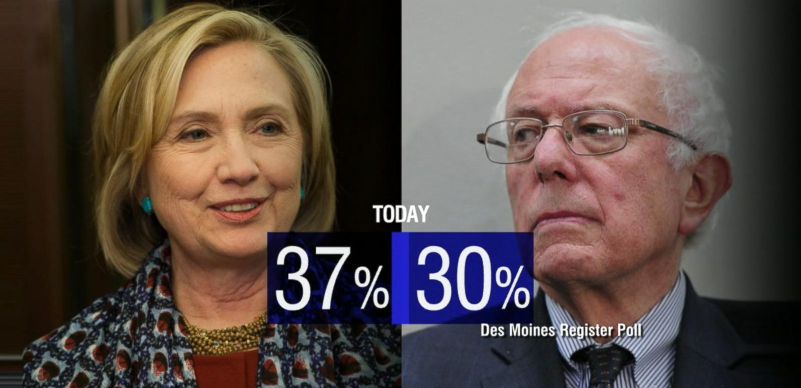 VIDEO: Sanders Gains on Clinton in Iowa Poll