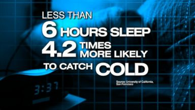 VIDEO: Index: Find Out the Number of Sleep Hours Needed to Keep From Getting Sick