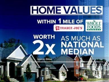 Watch:  Index: Trader Joes and Whole Foods May Help Increase Property Values