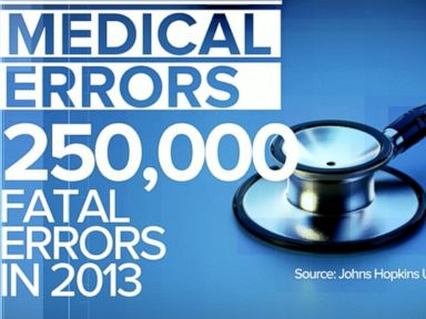 Watch:  New Research Says Medical Errors are 3rd Leading Cause of Death in US