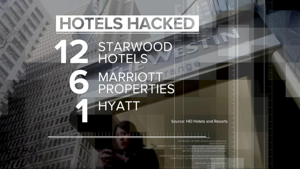Index 20 Por Us Hotels Including Starwood Marriott Properties And Hyatt Have Been Targeted For Credit Card Fraud