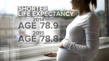 VIDEO: Life Expectancy in US Dipping Slightly