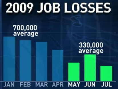 VIDEO: Economic Recovery in July Jobs Report