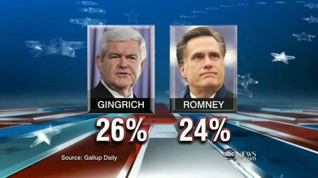 VIDEO: Former House speaker neck and neck with Mitt Romney in GOP race.