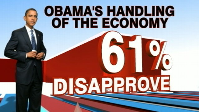 VIDEO: A new poll shows voters are worried about how the economy is being handled.