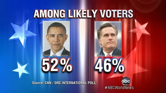 VIDEO: Mitt Romney, down six points, campaigns in swing state of Ohio.