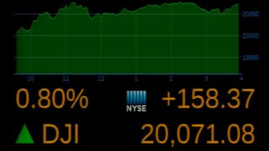 Dow Jones Industrial Average Closes at Record High