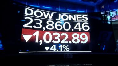 Dow is now down 10% from its high in January