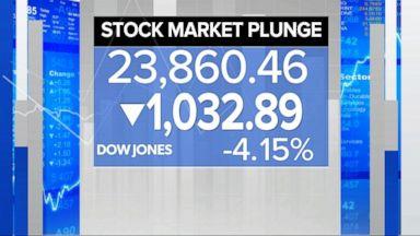 Dow dives again as stocks fall overseas