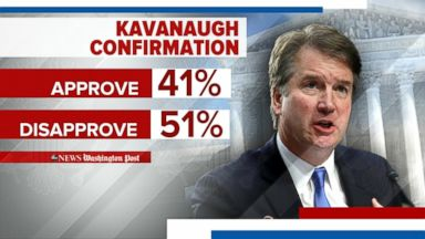 Poll finds majority of Americans favor further investigation of Kavanaugh