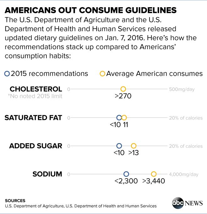 diet guidelines for americans cholesterol intake