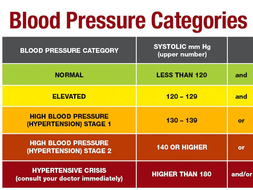 2017 Guideline for High Blood Pressure in Adults ...
