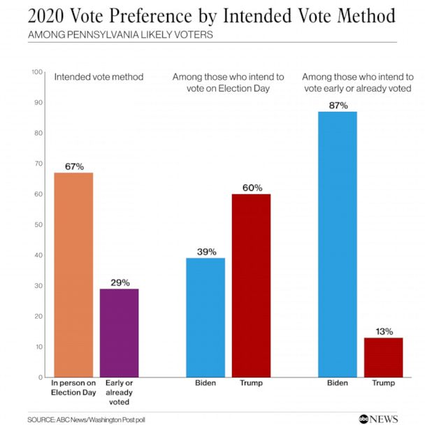 Vote preference by intended vote method