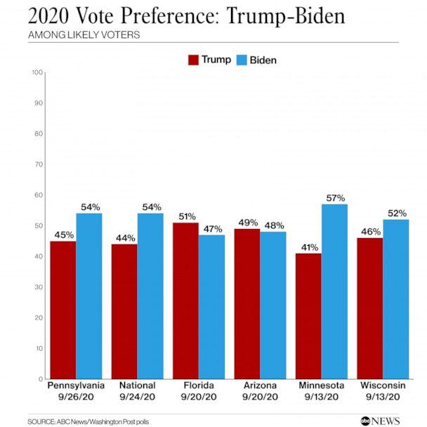 Préférence de vote 2020 Septembre