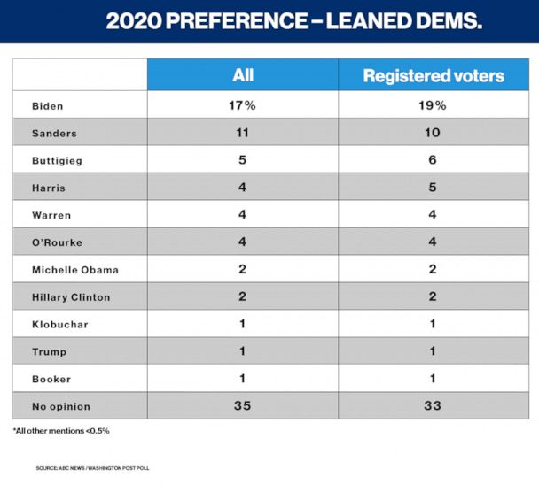 2020 preference among leaned Democrats