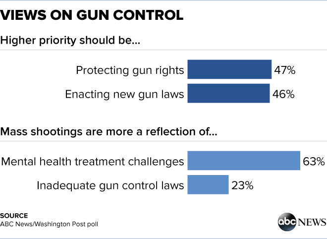 Views of Gun Control — A Detailed Demographic Breakdown