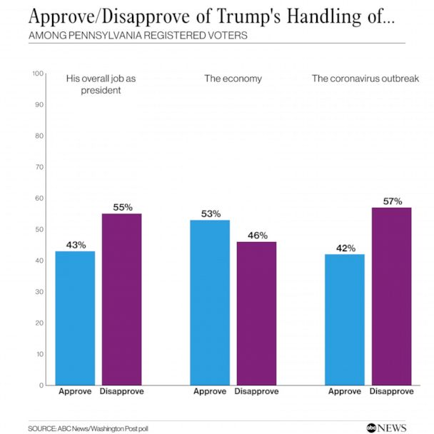 Trump approvals
