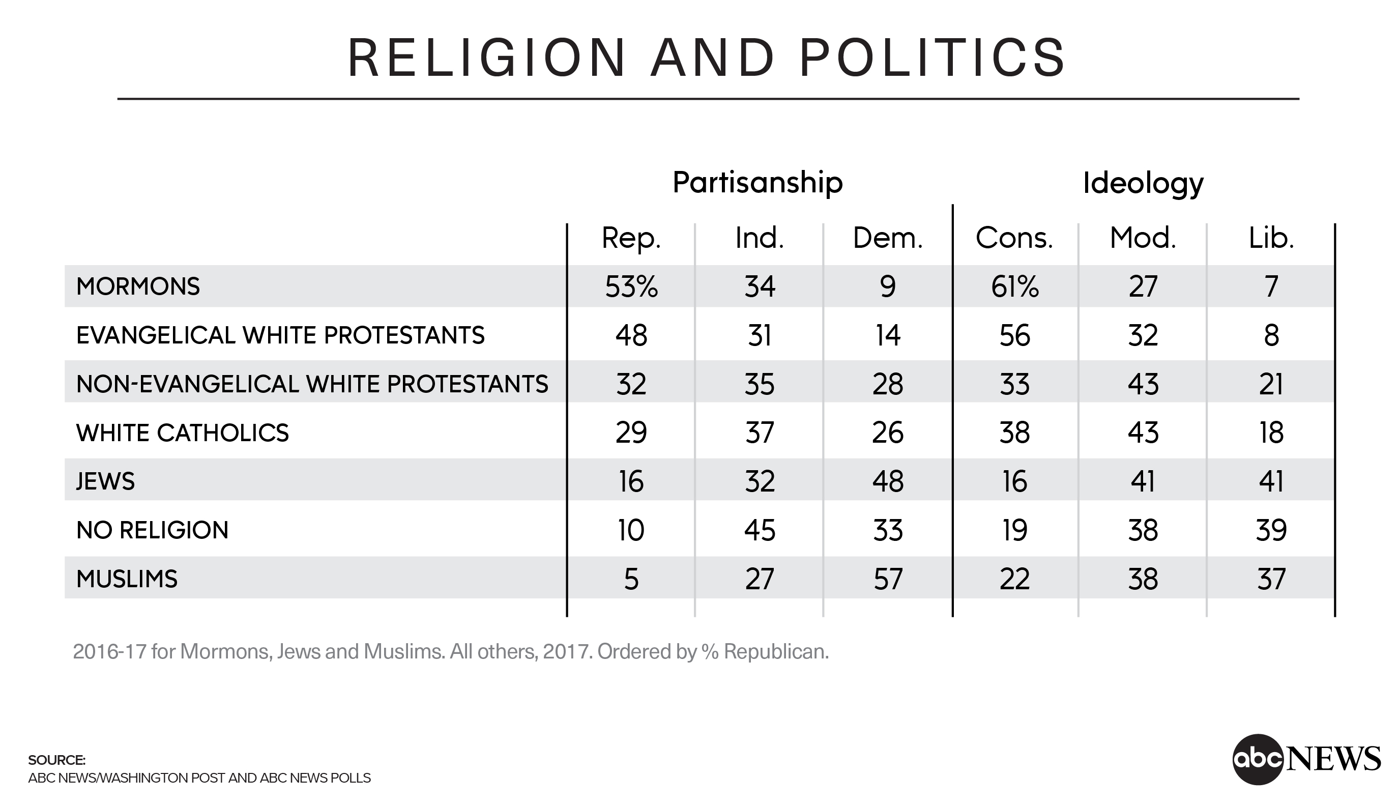 Protestants decline, more have no religion in a sharply