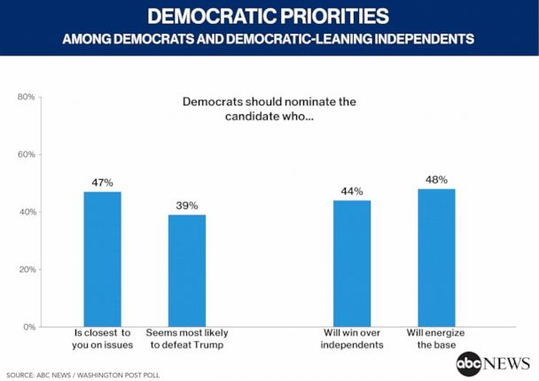 Democratic Priorities for 2020