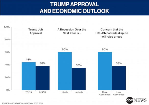 Trump Approval and Economic Outlook