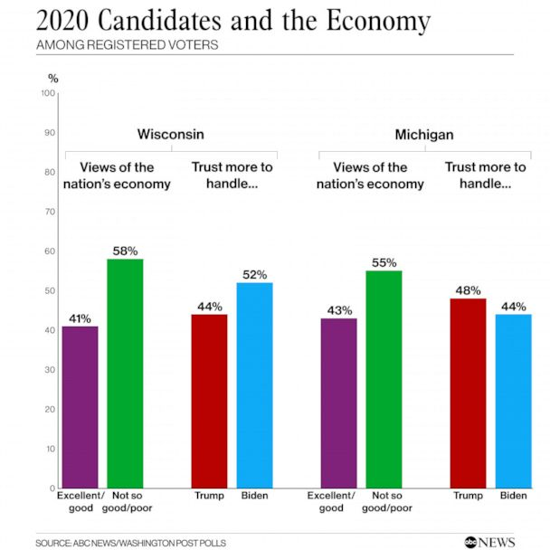 2020 Candidates and the economy