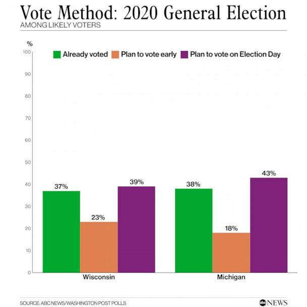 Vote method