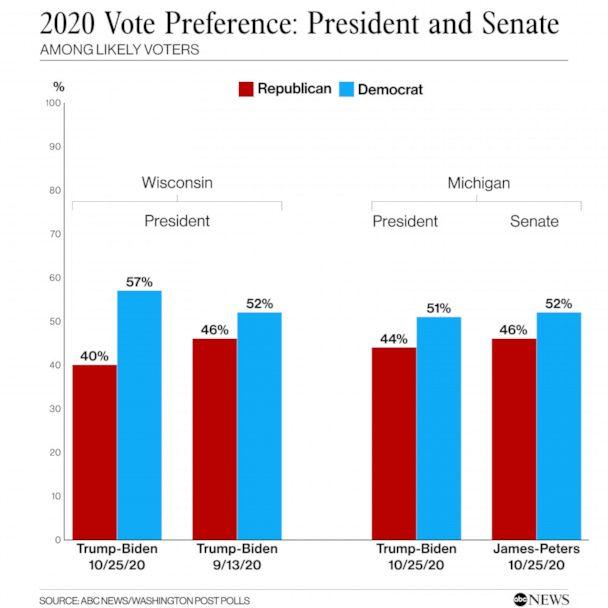 2020 vote preference