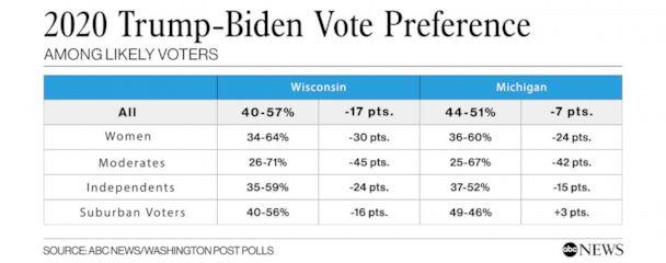 2020 Vote preference among select groups