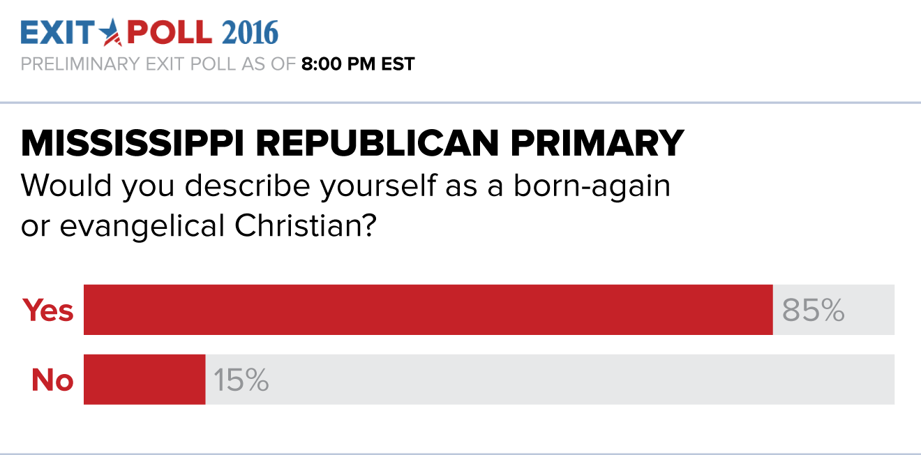 Republican Primary Exit Poll Analysis - ABC News