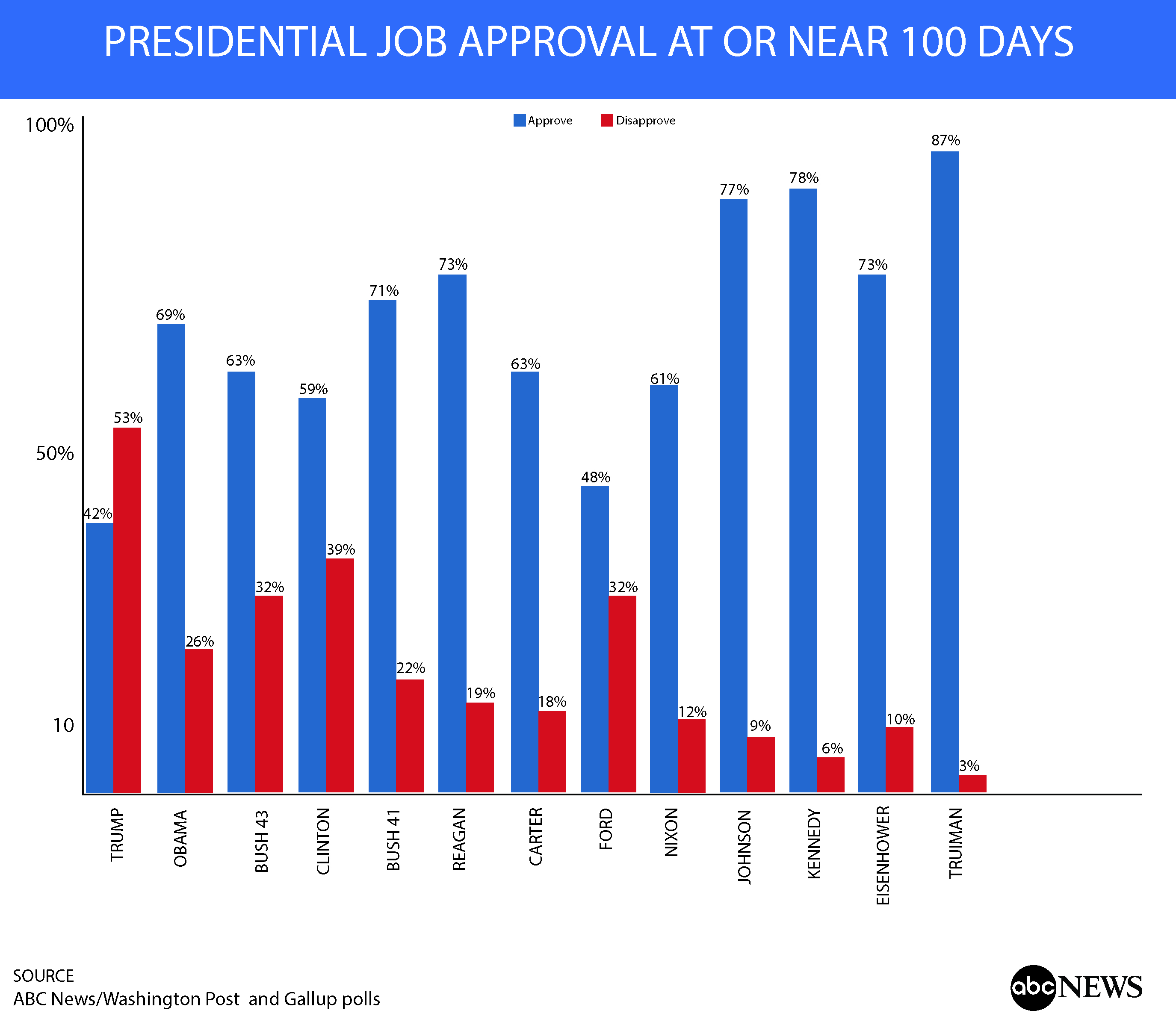 president trump at days no honeymoon but no regrets poll still the national survey finds some brighter spots for trump chiefly in pushing for jobs and in foreign policy as well as deep popularity problems for