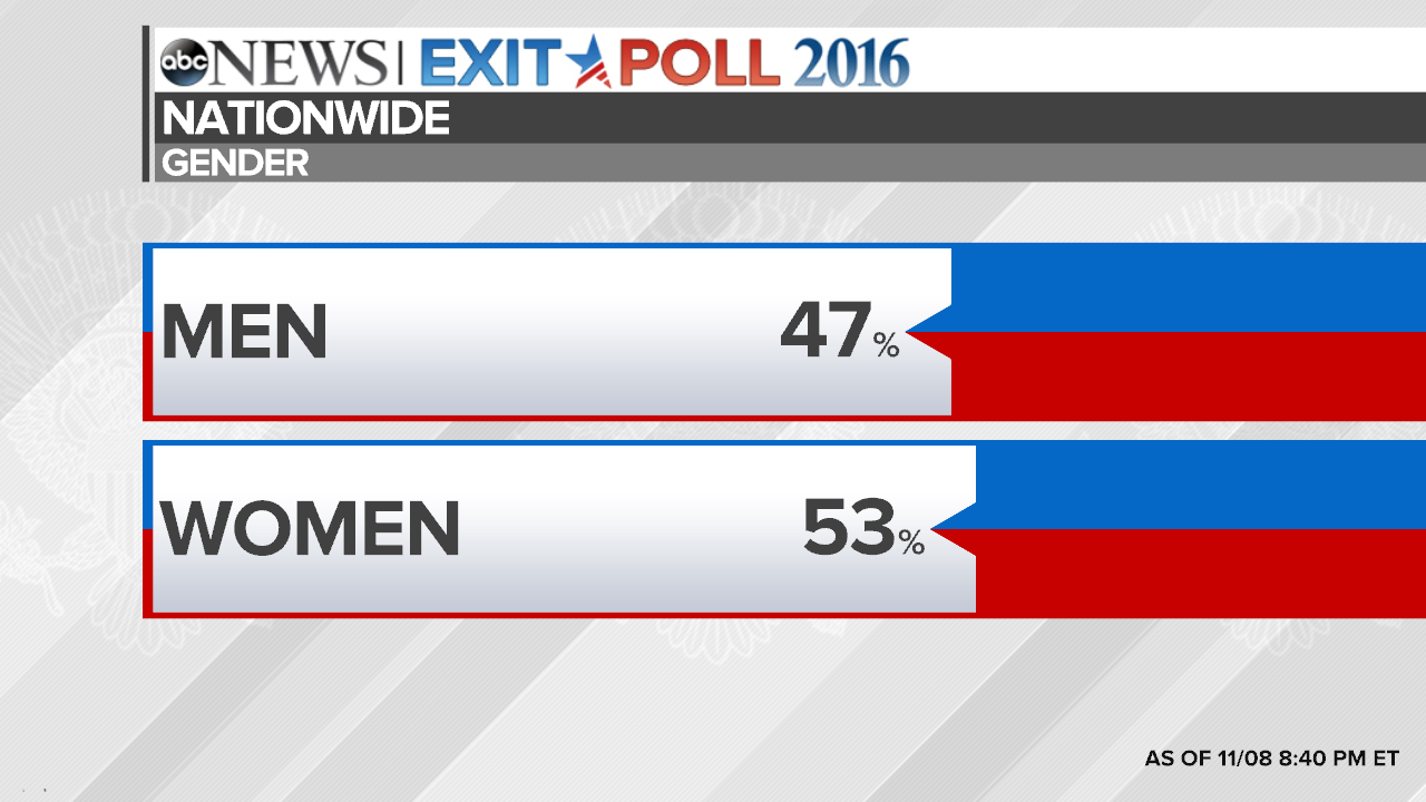 f7ca594d0f4f Election 2016 National Exit Poll Results and Analysis - ABC News