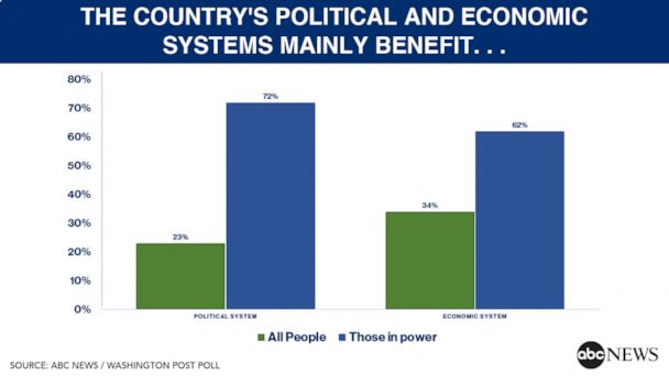The country's economic and political systems mainly benefit...
