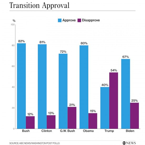 For Trump, 68% oppose a self-pardon; Biden sees positive marks for transition: POLL thumbnail