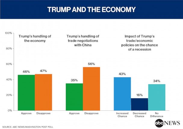 Trump and the Economy
