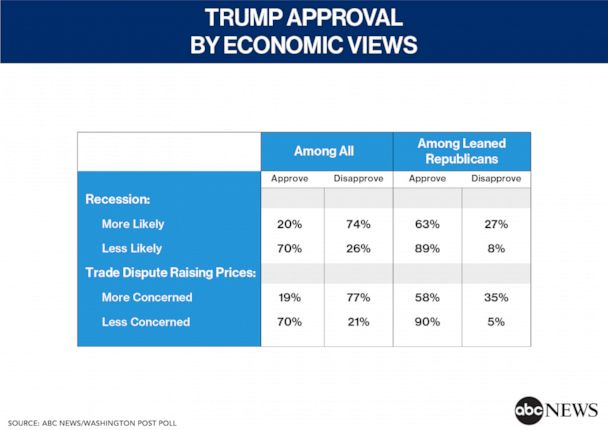 Trump Approval by Economic Views