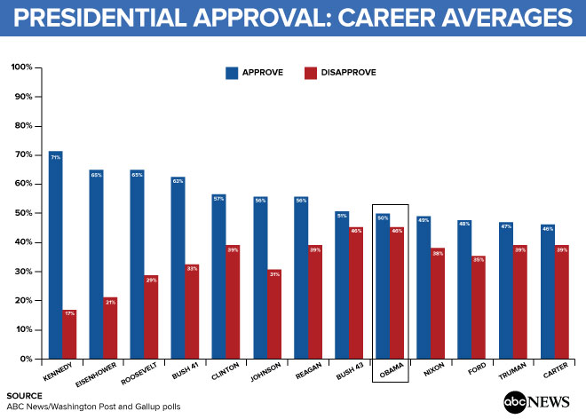 Obama Leaves on a High Note - Yet with Tepid Career ...