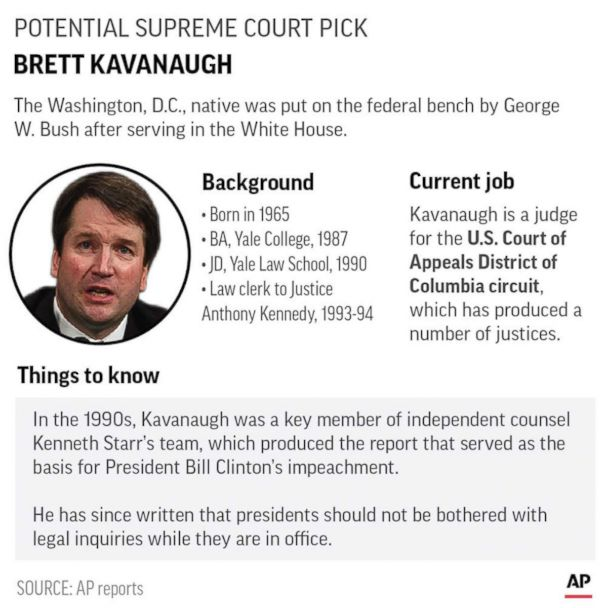 Brett Kavanaugh: Everything You Need To Know About Trump's