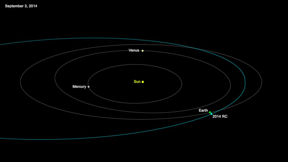 House-Sized Asteroid Sails Past Earth - ABC News